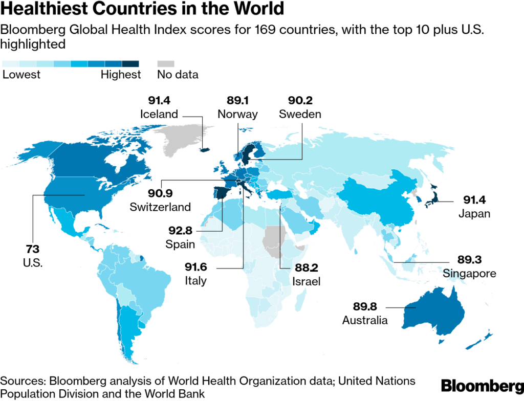 Bloomberg Healthiest Country Index