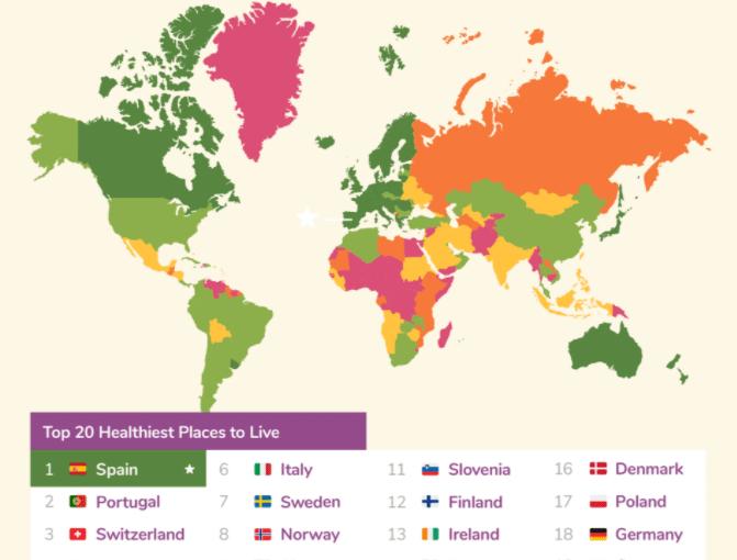 Spanje is het gezondste land ter wereld